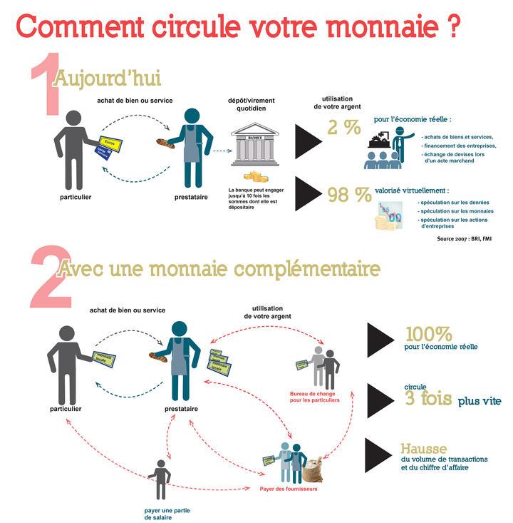 circulation_monnaie_locale